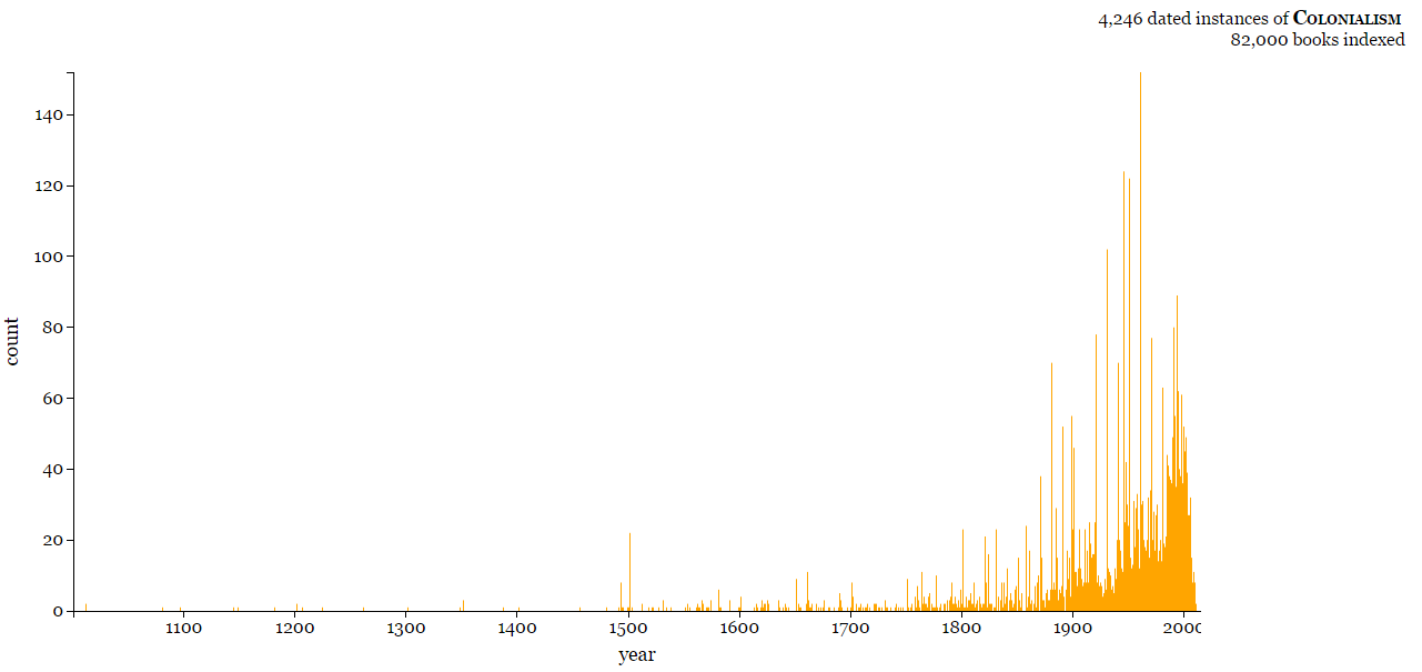 "Graph displaying instances over time of the word ""Colonialism"" in 82,000 books indexed by the Internet Archive."